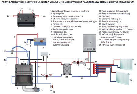 KONS Wkład kominkowy 12kW AQUARIO O12 PW GLASS z płaszczem wodnym, wężownicą (szyba prosta) - spełnia anty-smogowy EkoProjekt 30065527